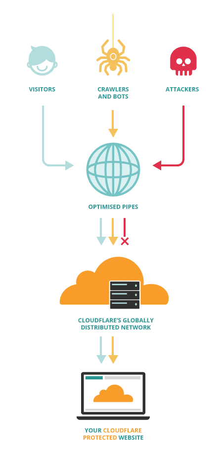 Hosting with Cloudflare CDN